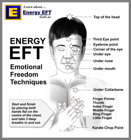 Energy EFT EFT Heart & Soul Basic EFT Tapping Points Diagram